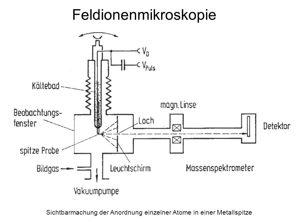 Feldionenmikroskopie Sichtbarmachung der Anordnung einzelner Atome in einer Metallspitze