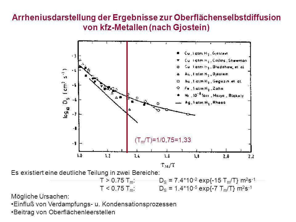 Arrheniusdarstellung der Ergebnisse zur Oberflächenselbstdiffusion von kfz-Metallen (nach Gjostein) Es existiert eine deutliche Teilung in zwei Bereiche: T > 0.75 T m :D S = 7.4*10 -2 exp{-15 T m /T} m 2 s -1 T < 0.75 T m :D S = 1.4*10 -5 exp{-7 T m /T} m 2 s -1 Mögliche Ursachen: Einfluß von Verdampfungs- u.