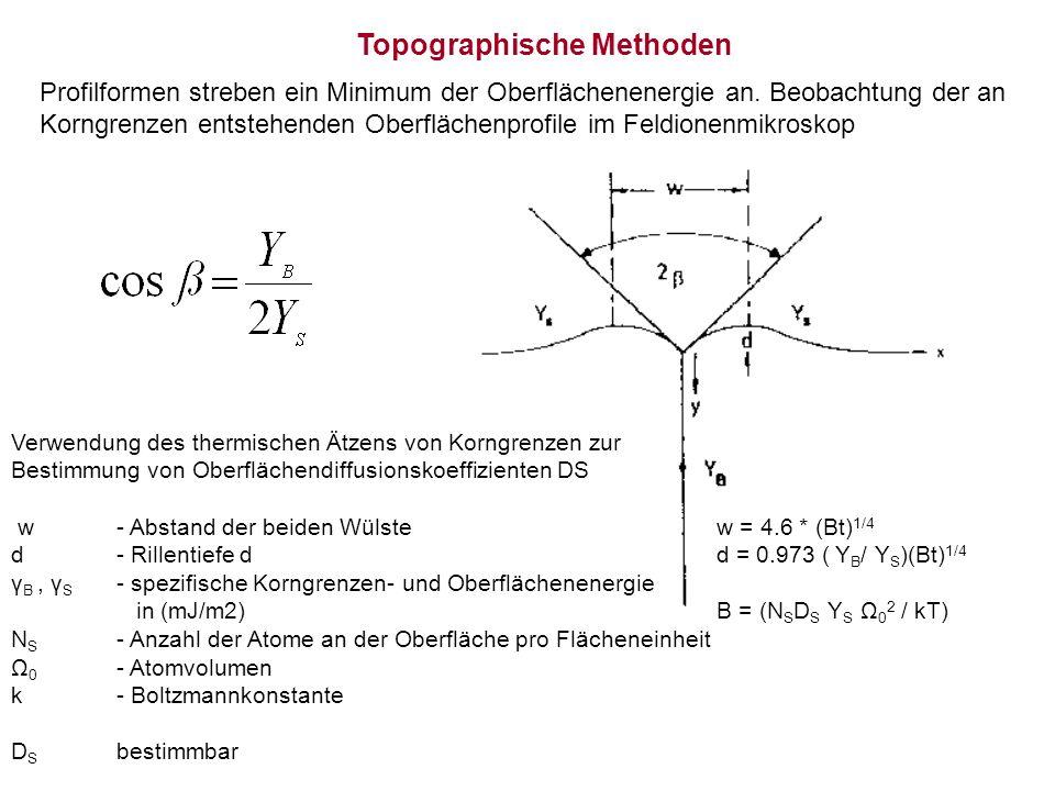 Topographische Methoden Profilformen streben ein Minimum der Oberflächenenergie an.