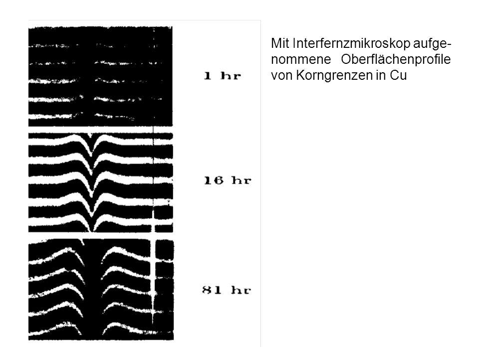 Mit Interfernzmikroskop aufge- nommene Oberflächenprofile von Korngrenzen in Cu