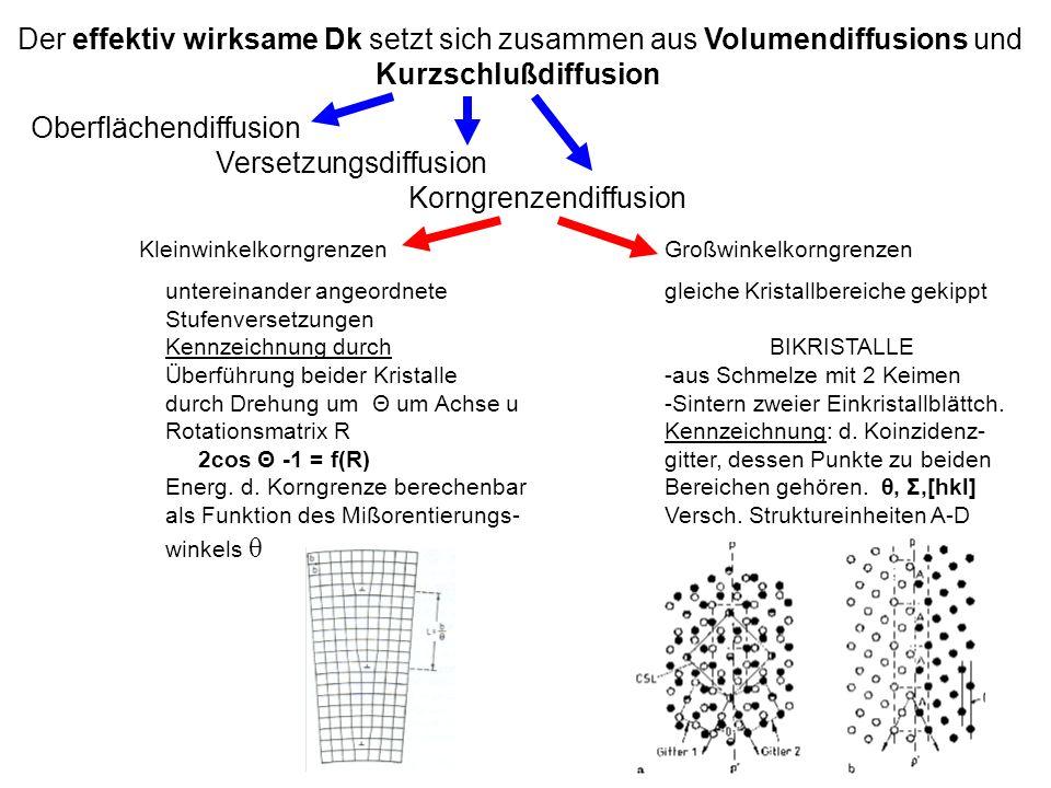Der effektiv wirksame Dk setzt sich zusammen aus Volumendiffusions und Kurzschlußdiffusion Oberflächendiffusion Versetzungsdiffusion Korngrenzendiffusion KleinwinkelkorngrenzenGroßwinkelkorngrenzen untereinander angeordnete gleiche Kristallbereiche gekippt Stufenversetzungen Kennzeichnung durchBIKRISTALLE Überführung beider Kristalle -aus Schmelze mit 2 Keimen durch Drehung um Θ um Achse u-Sintern zweier Einkristallblättch.