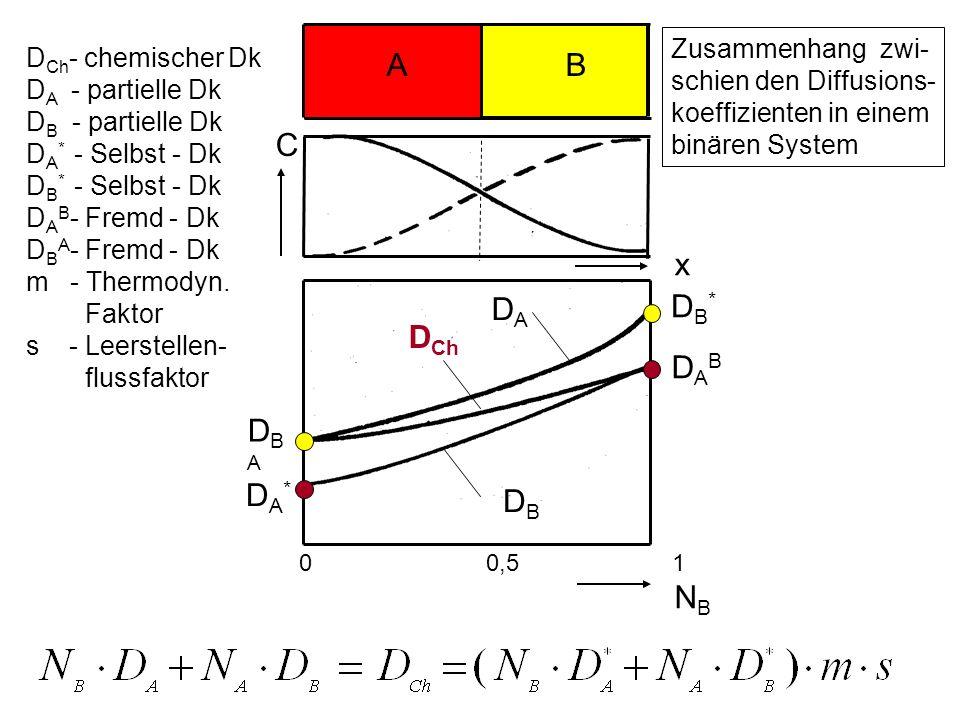 A B DADA DBDB D Ch 0 0,5 1 xNBxNB D Ch - chemischer Dk D A - partielle Dk D B - partielle Dk D A * - Selbst - Dk D B * - Selbst - Dk D A B - Fremd - Dk D B A - Fremd - Dk m - Thermodyn.