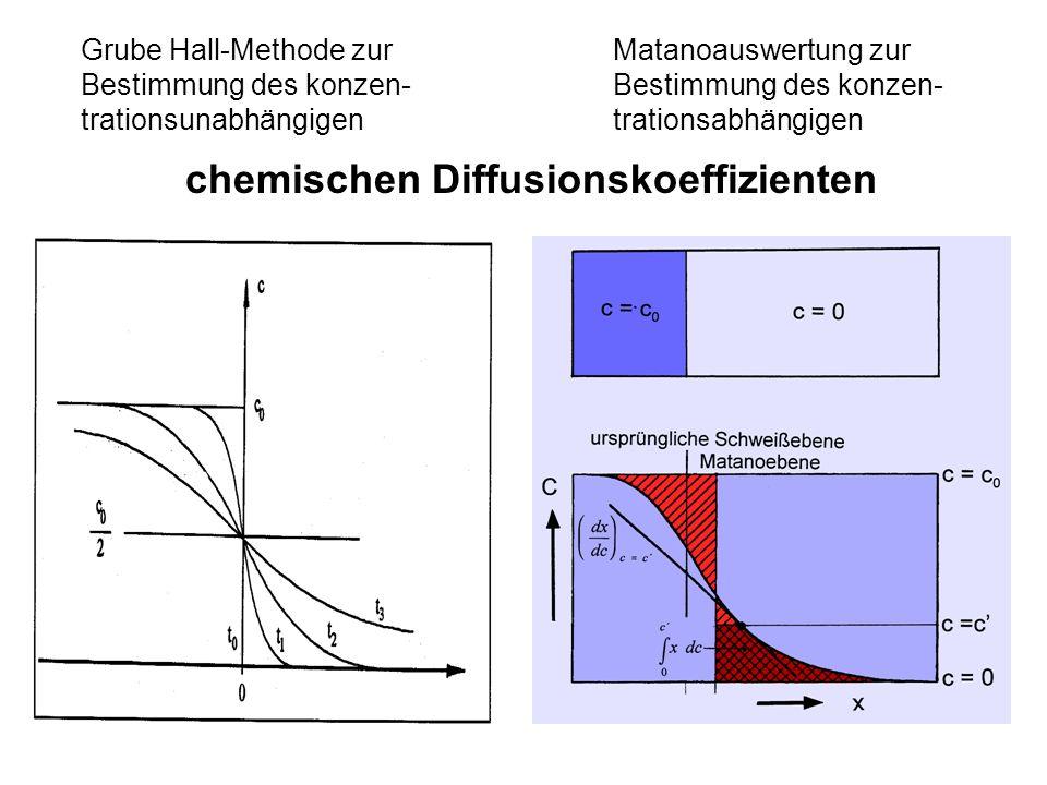 Grube Hall-Methode zur Bestimmung des konzen- trationsunabhängigen Matanoauswertung zur Bestimmung des konzen- trationsabhängigen chemischen Diffusionskoeffizienten
