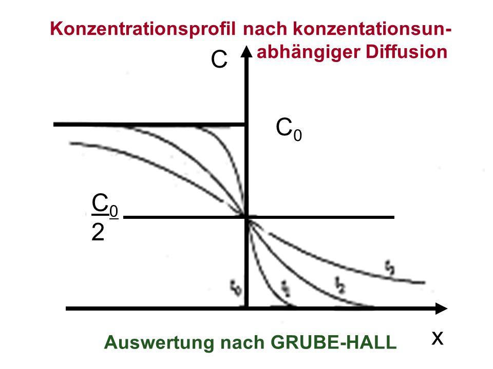 C0C0 C02C02 C x Konzentrationsprofil nach konzentationsun- abhängiger Diffusion Auswertung nach GRUBE-HALL