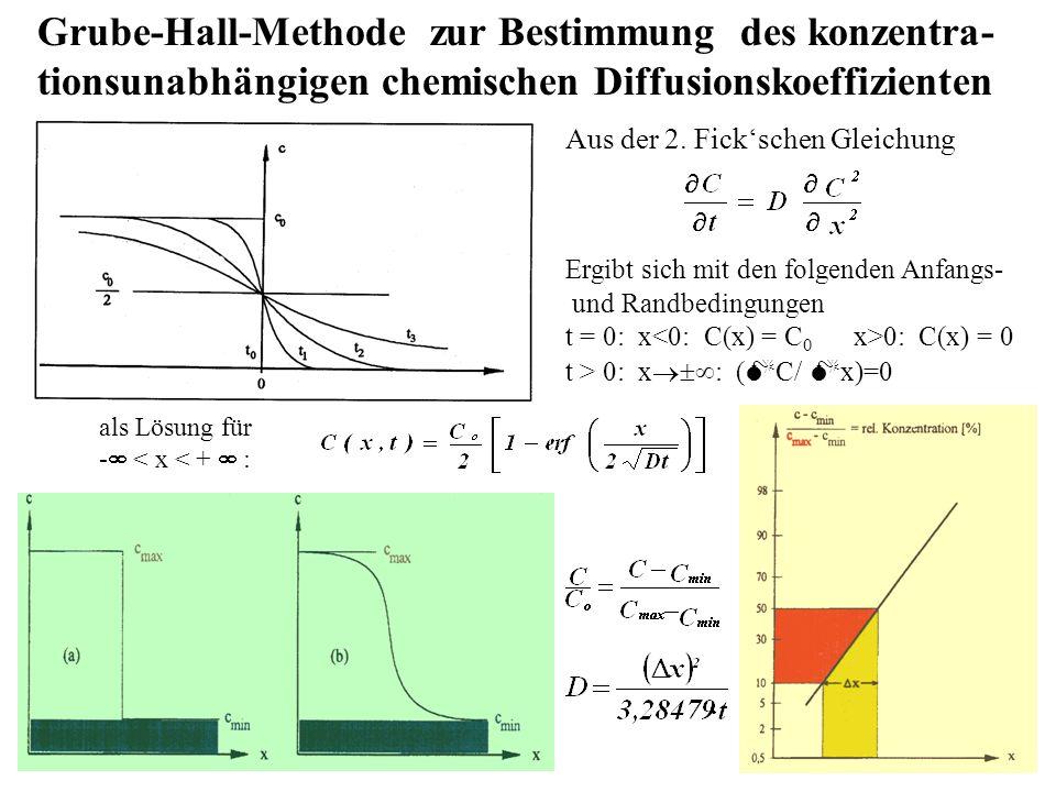 Grube-Hall-Methode zur Bestimmung des konzentra- tionsunabhängigen chemischen Diffusionskoeffizienten Aus der 2.