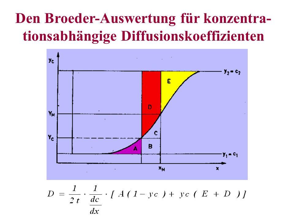 Den Broeder-Auswertung für konzentra- tionsabhängige Diffusionskoeffizienten