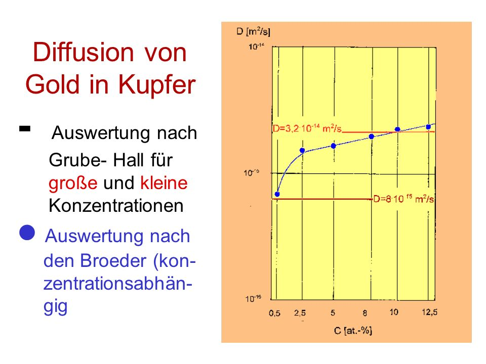 Diffusion von Gold in Kupfer - Auswertung nach Grube- Hall für große und kleine Konzentrationen Auswertung nach den Broeder (kon- zentrationsabhän- gig
