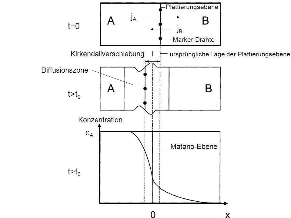 Matano-Ebene Konzentration Kirkendallverschiebung l ursprüngliche Lage der Plattierungsebene Marker-Drähte Plattierungsebene t=0 t>t 0 Diffusionszone cAcA jAjA jBjB A B 0 x