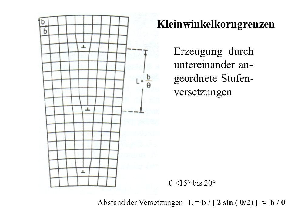 θ <15° bis 20° Abstand der Versetzungen L = b / [ 2 sin ( θ/2) ] b / θ Kleinwinkelkorngrenzen Erzeugung durch untereinander an- geordnete Stufen- versetzungen