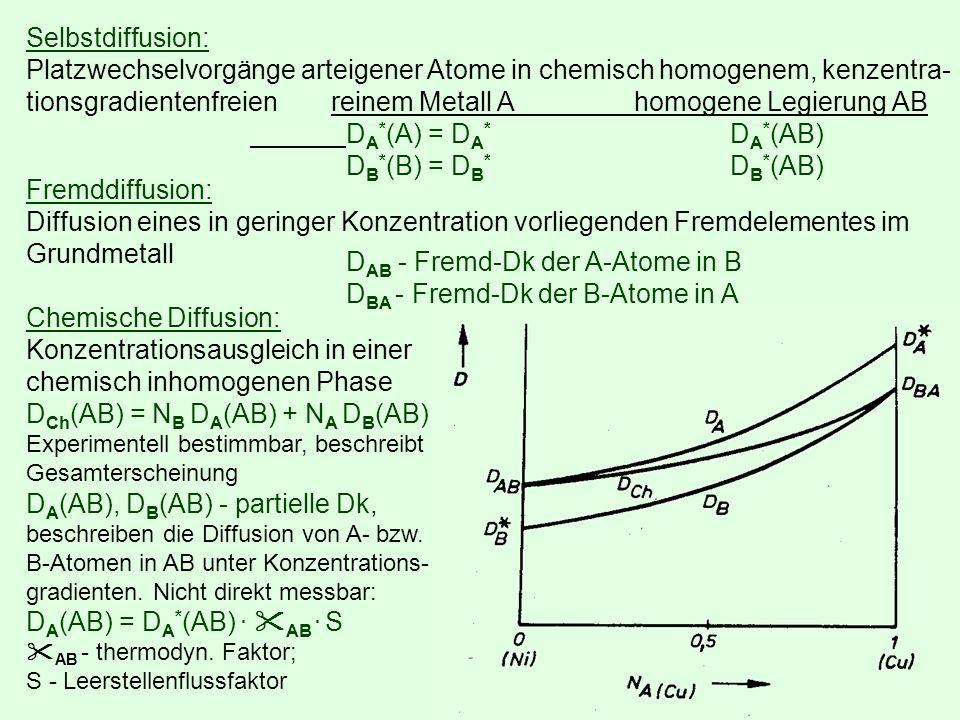 Selbstdiffusion: Platzwechselvorgänge arteigener Atome in chemisch homogenem, kenzentra- tionsgradientenfreien reinem Metall Ahomogene Legierung AB D A * (A) = D A * D A * (AB) D B * (B) = D B * D B * (AB) Fremddiffusion: Diffusion eines in geringer Konzentration vorliegenden Fremdelementes im Grundmetall D AB - Fremd-Dk der A-Atome in B D BA - Fremd-Dk der B-Atome in A Chemische Diffusion: Konzentrationsausgleich in einer chemisch inhomogenen Phase D Ch (AB) = N B D A (AB) + N A D B (AB) Experimentell bestimmbar, beschreibt Gesamterscheinung D A (AB), D B (AB) - partielle Dk, beschreiben die Diffusion von A- bzw.