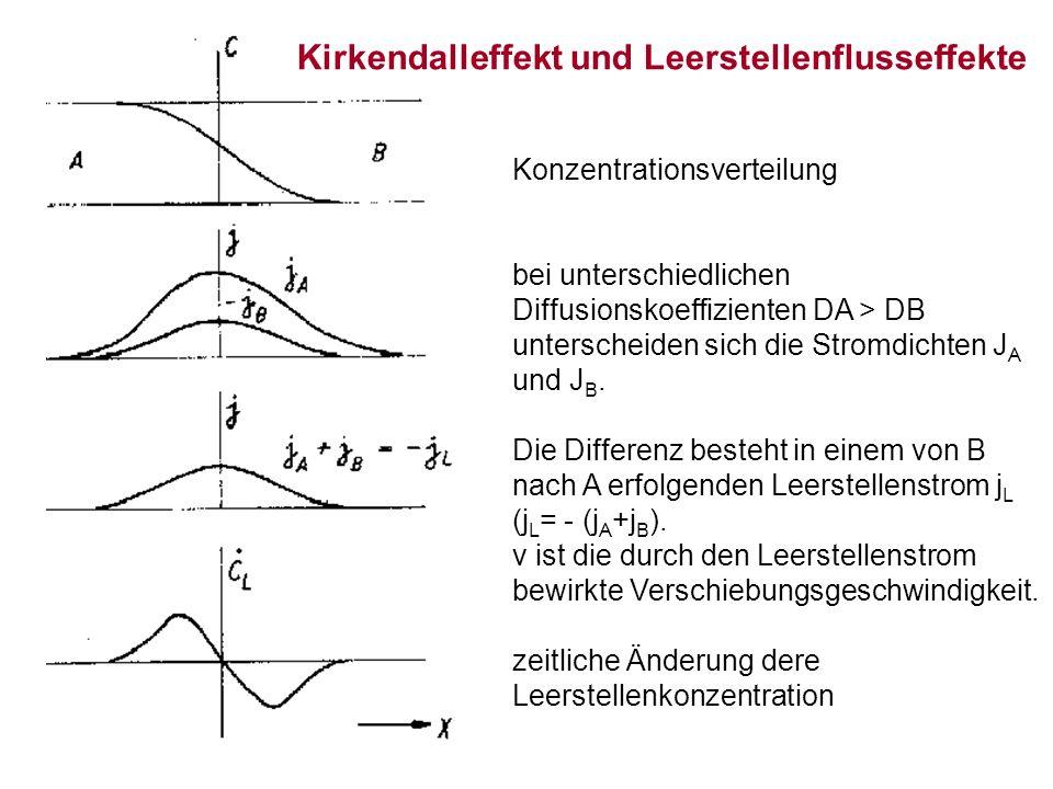 Konzentrationsverteilung bei unterschiedlichen Diffusionskoeffizienten DA > DB unterscheiden sich die Stromdichten J A und J B.