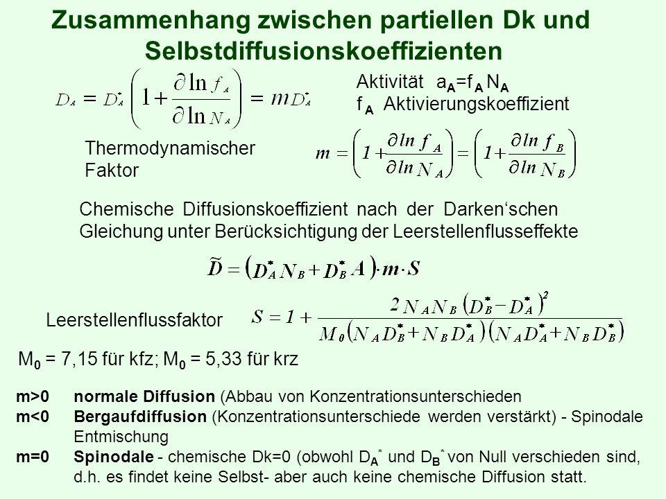 Zusammenhang zwischen partiellen Dk und Selbstdiffusionskoeffizienten Aktivität a A =f A N A f A Aktivierungskoeffizient Thermodynamischer Faktor Chemische Diffusionskoeffizient nach der Darkenschen Gleichung unter Berücksichtigung der Leerstellenflusseffekte Leerstellenflussfaktor M 0 = 7,15 für kfz; M 0 = 5,33 für krz m>0normale Diffusion (Abbau von Konzentrationsunterschieden m<0Bergaufdiffusion (Konzentrationsunterschiede werden verstärkt) - Spinodale Entmischung m=0Spinodale - chemische Dk=0 (obwohl D A * und D B * von Null verschieden sind, d.h.