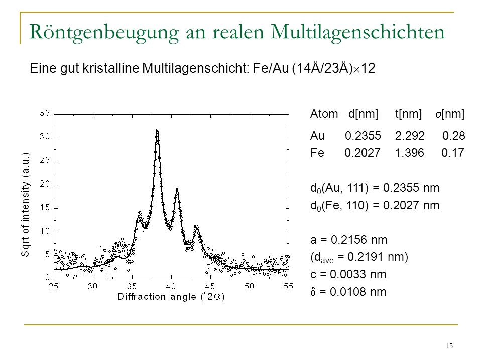 15 Röntgenbeugung an realen Multilagenschichten Atom d[nm] t[nm] [nm] Au 0.2355 2.292 0.28 Fe 0.2027 1.396 0.17 d 0 (Au, 111) = 0.2355 nm d 0 (Fe, 110