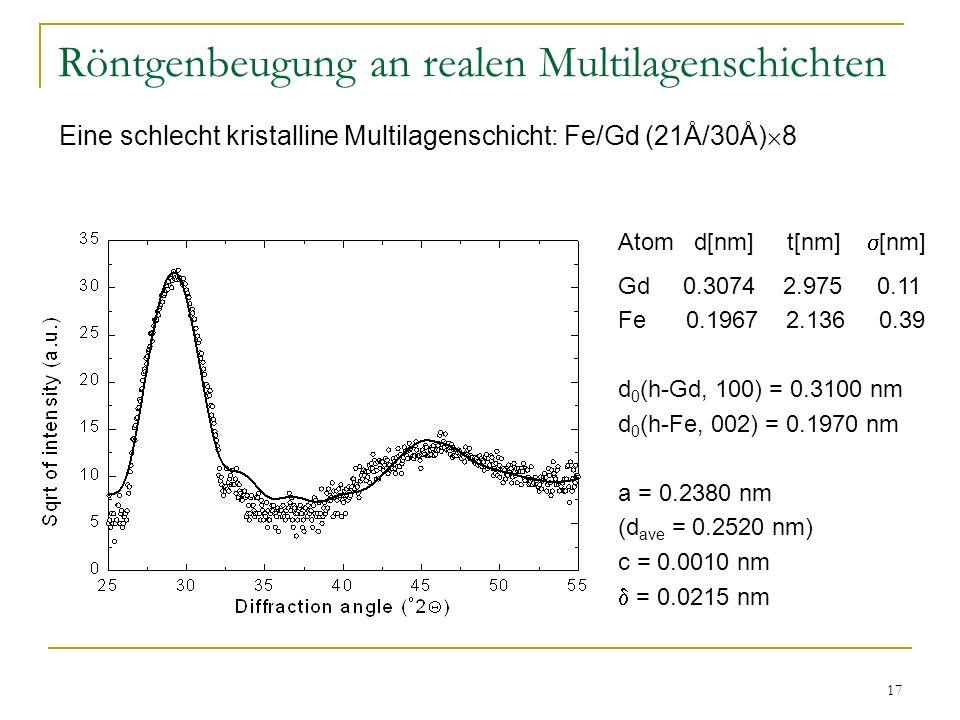 17 Röntgenbeugung an realen Multilagenschichten Atom d[nm] t[nm] [nm] Gd 0.3074 2.975 0.11 Fe 0.1967 2.136 0.39 d 0 (h-Gd, 100) = 0.3100 nm d 0 (h-Fe,