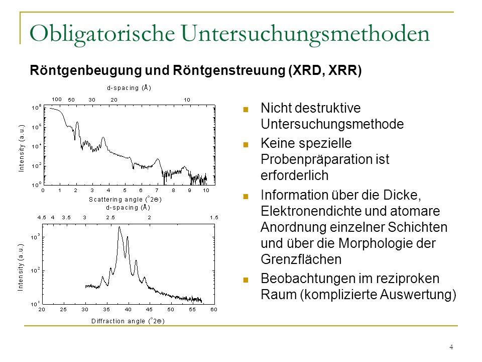 15 Röntgenbeugung an realen Multilagenschichten Atom d[nm] t[nm] [nm] Au 0.2355 2.292 0.28 Fe 0.2027 1.396 0.17 d 0 (Au, 111) = 0.2355 nm d 0 (Fe, 110) = 0.2027 nm a = 0.2156 nm (d ave = 0.2191 nm) c = 0.0033 nm = 0.0108 nm Eine gut kristalline Multilagenschicht: Fe/Au (14Å/23Å) 12