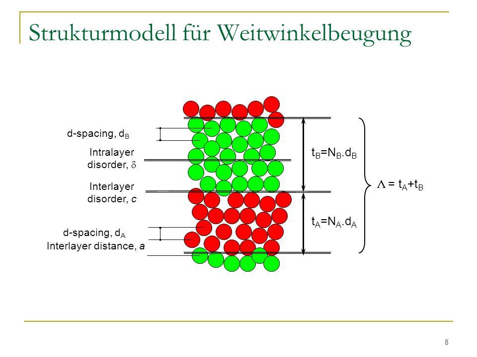 8 Strukturmodell für Weitwinkelbeugung t A =N A.d A t B =N B.d B Intralayer disorder, d-spacing, d A Interlayer distance, a = t A +t B Interlayer diso