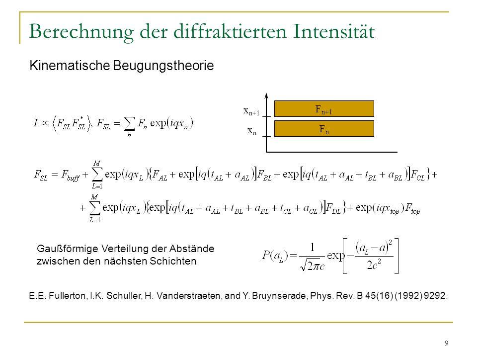 9 Berechnung der diffraktierten Intensität Gaußförmige Verteilung der Abstände zwischen den nächsten Schichten E.E. Fullerton, I.K. Schuller, H. Vande