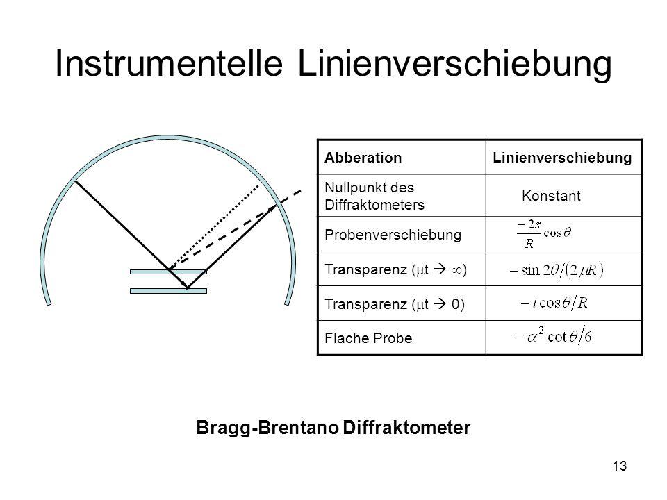 13 Instrumentelle Linienverschiebung Bragg-Brentano Diffraktometer AbberationLinienverschiebung Nullpunkt des Diffraktometers Konstant Probenverschieb
