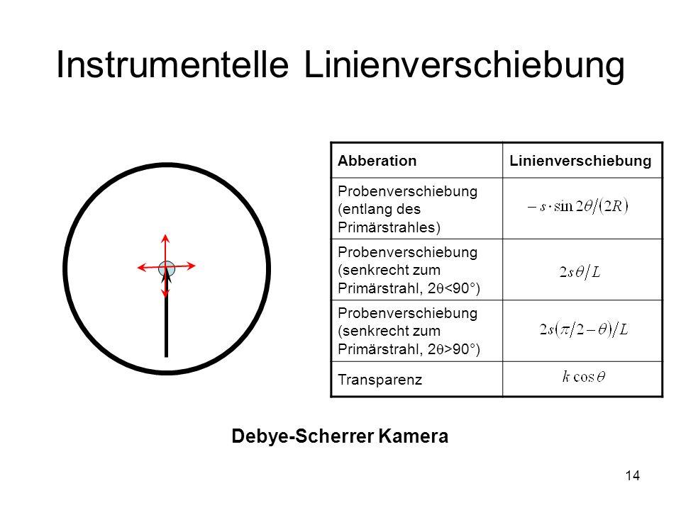 14 Instrumentelle Linienverschiebung Debye-Scherrer Kamera AbberationLinienverschiebung Probenverschiebung (entlang des Primärstrahles) Probenverschie
