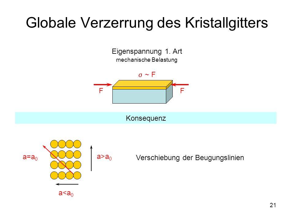 21 Globale Verzerrung des Kristallgitters FF ~ F Eigenspannung 1. Art mechanische Belastung a>a 0 a<a 0 a=a 0 Konsequenz Verschiebung der Beugungslini