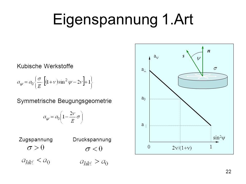 22 Eigenspannung 1.Art sin 2 0 1 a a a || a0a0 2 n s Kubische Werkstoffe Symmetrische Beugungsgeometrie Zugspannung Druckspannung