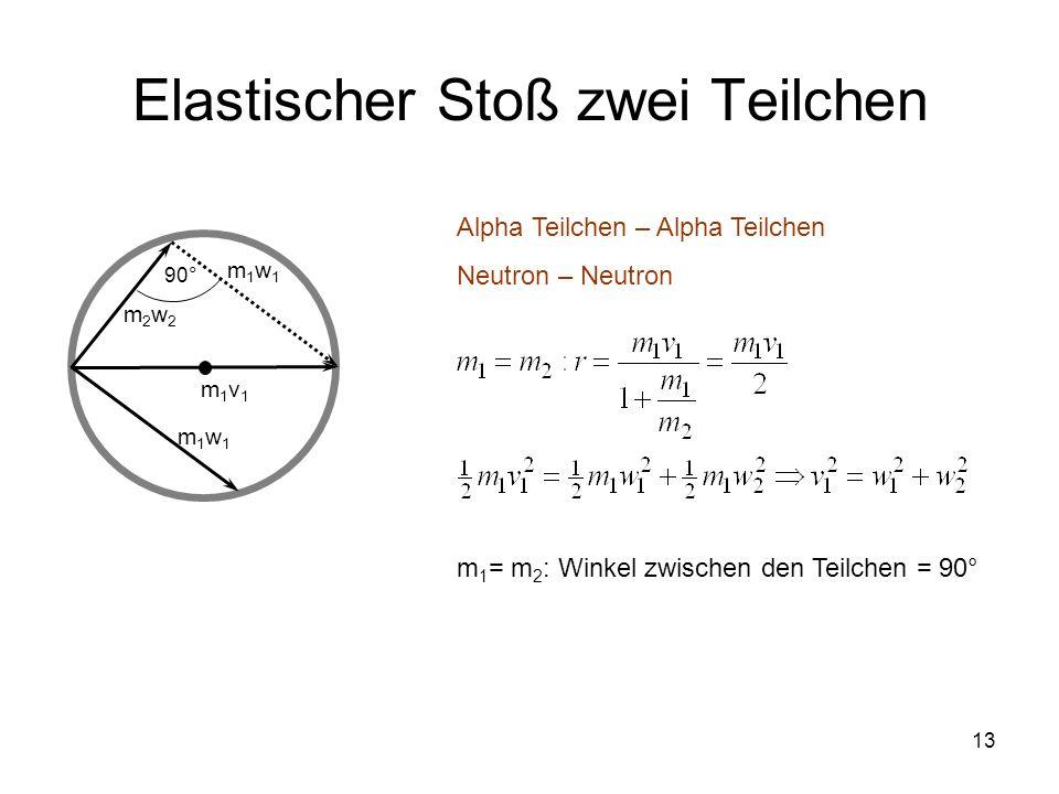 13 Elastischer Stoß zwei Teilchen m2w2m2w2 m1w1m1w1 m1v1m1v1 m1w1m1w1 Alpha Teilchen – Alpha Teilchen Neutron – Neutron 90° m 1 = m 2 : Winkel zwische
