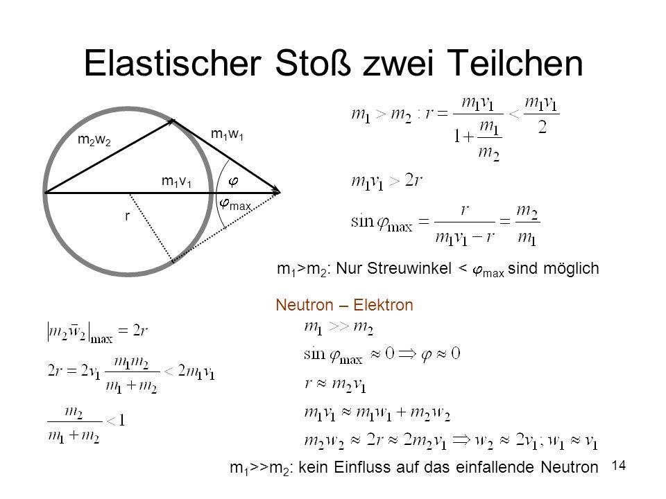 14 Elastischer Stoß zwei Teilchen m2w2m2w2 m1w1m1w1 m1v1m1v1 m 1 >m 2 : Nur Streuwinkel < max sind möglich m 1 >>m 2 : kein Einfluss auf das einfallen