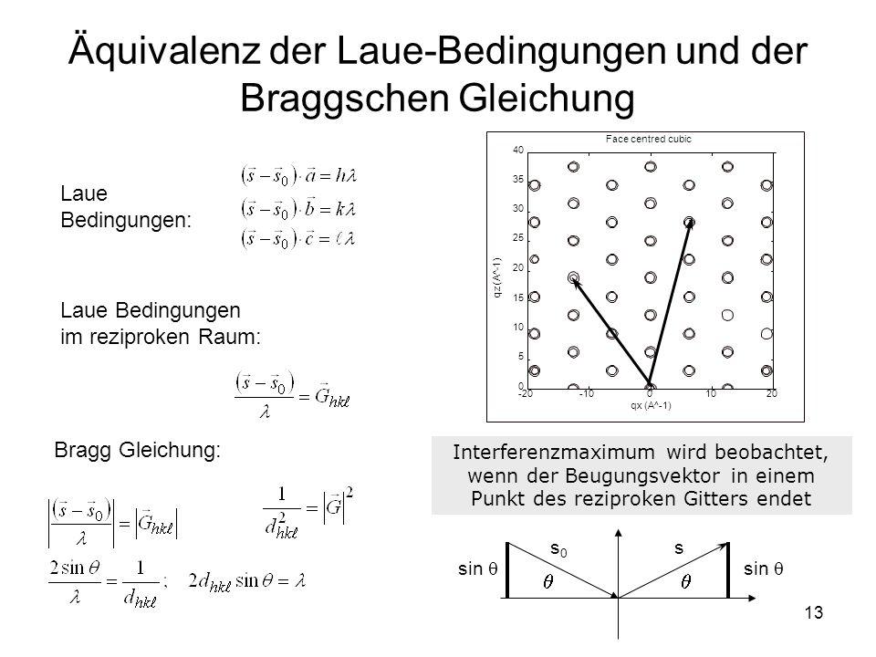 13 Äquivalenz der Laue-Bedingungen und der Braggschen Gleichung Laue Bedingungen: Laue Bedingungen im reziproken Raum: Bragg Gleichung: Interferenzmax