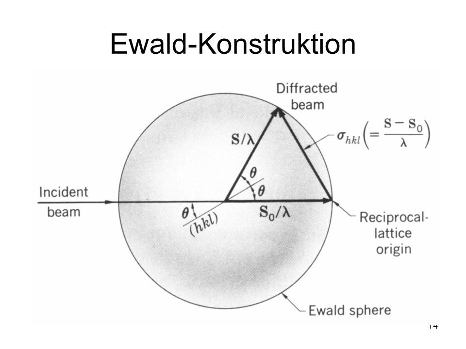 14 Ewald-Konstruktion
