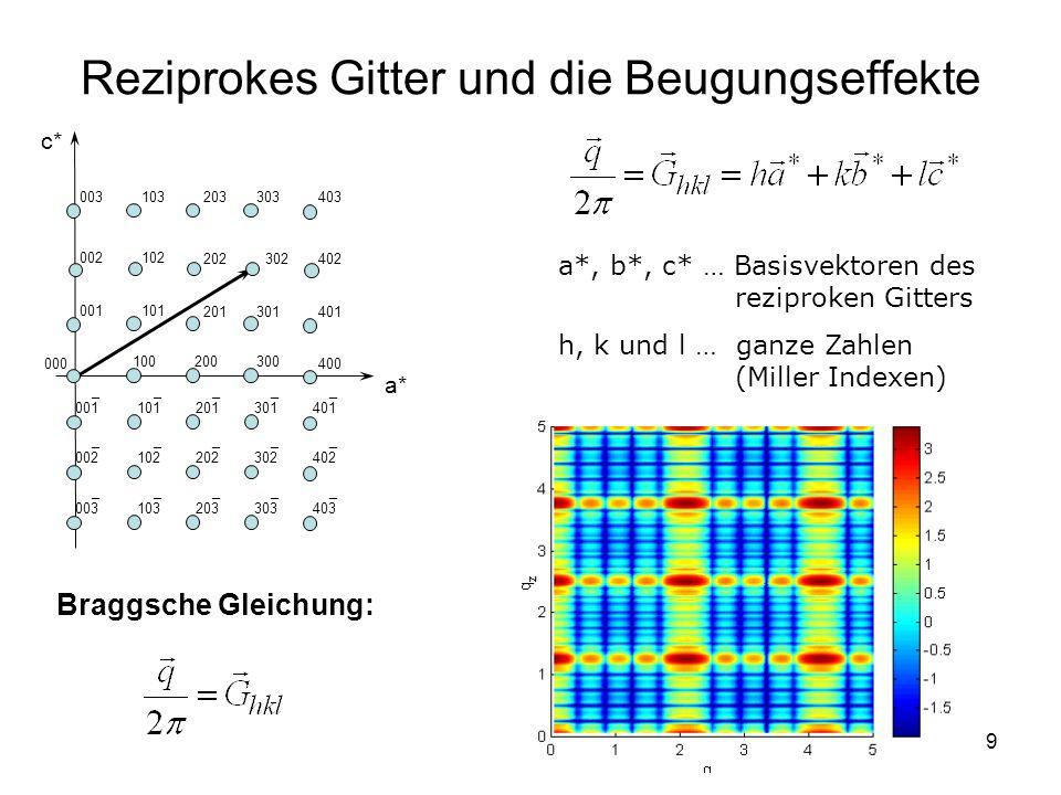 9 Reziprokes Gitter und die Beugungseffekte a*, b*, c* … Basisvektoren des reziproken Gitters h, k und l … ganze Zahlen (Miller Indexen) 000 100200300