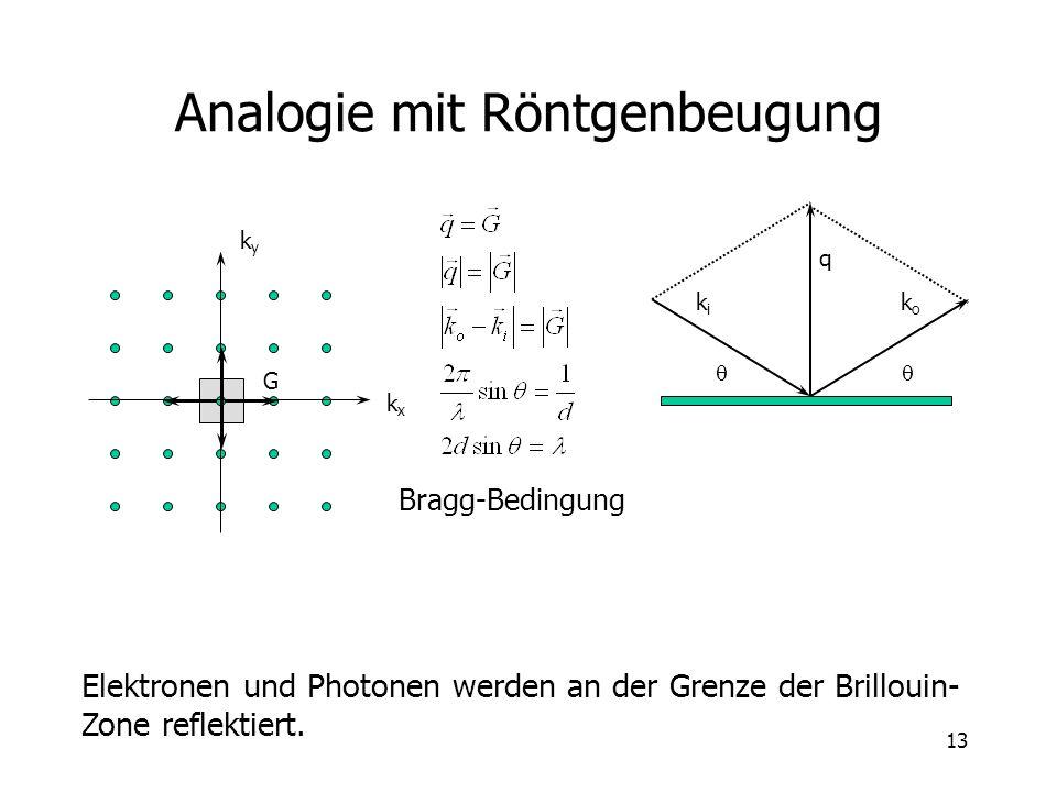 13 Analogie mit Röntgenbeugung kxkx kyky G Elektronen und Photonen werden an der Grenze der Brillouin- Zone reflektiert. Bragg-Bedingung kiki koko q