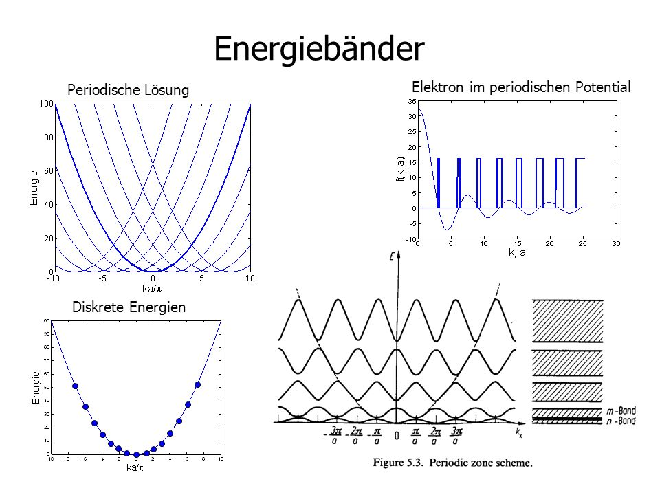 3 Energiebänder Periodische Lösung Elektron im periodischen Potential Diskrete Energien