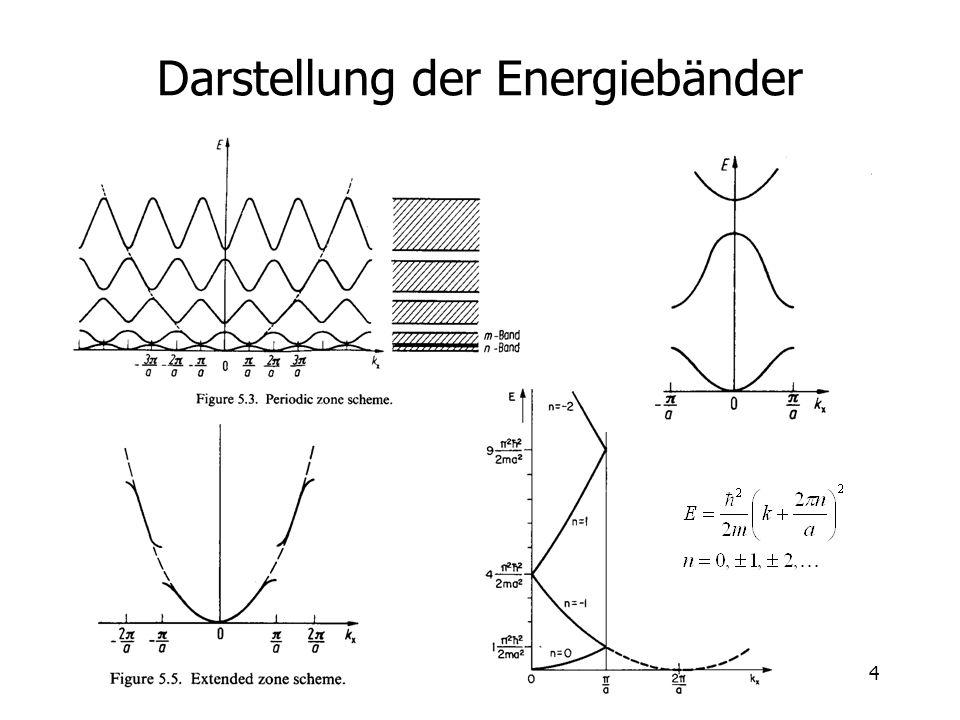 4 Darstellung der Energiebänder