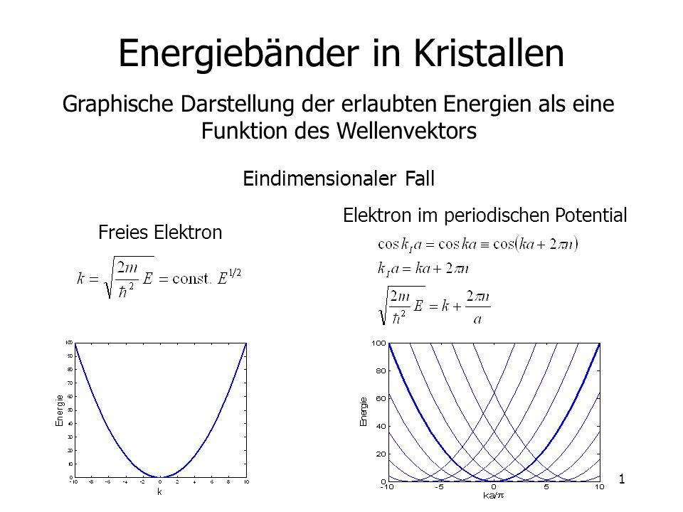 1 Energiebänder in Kristallen Eindimensionaler Fall Graphische Darstellung der erlaubten Energien als eine Funktion des Wellenvektors Freies Elektron Elektron im periodischen Potential
