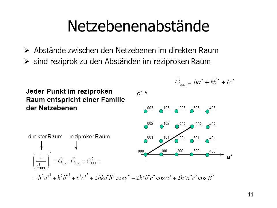 11 Netzebenenabstände 000 Abstände zwischen den Netzebenen im direkten Raum sind reziprok zu den Abständen im reziproken Raum direkter Raum reziproker Raum 100200300 400 001101 201301401 002102 202302402 003103203303403 a* c* Jeder Punkt im reziproken Raum entspricht einer Familie der Netzebenen