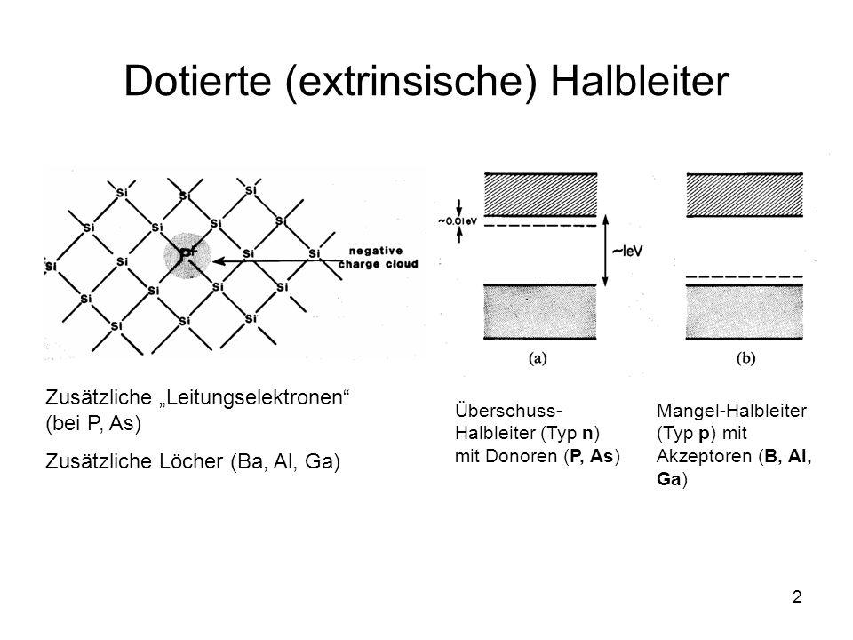 2 Dotierte (extrinsische) Halbleiter Zusätzliche Leitungselektronen (bei P, As) Zusätzliche Löcher (Ba, Al, Ga) Überschuss- Halbleiter (Typ n) mit Don