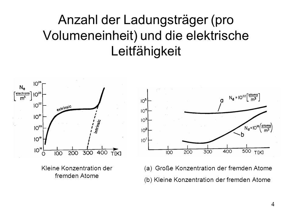 4 Anzahl der Ladungsträger (pro Volumeneinheit) und die elektrische Leitfähigkeit Kleine Konzentration der fremden Atome (a)Große Konzentration der fr