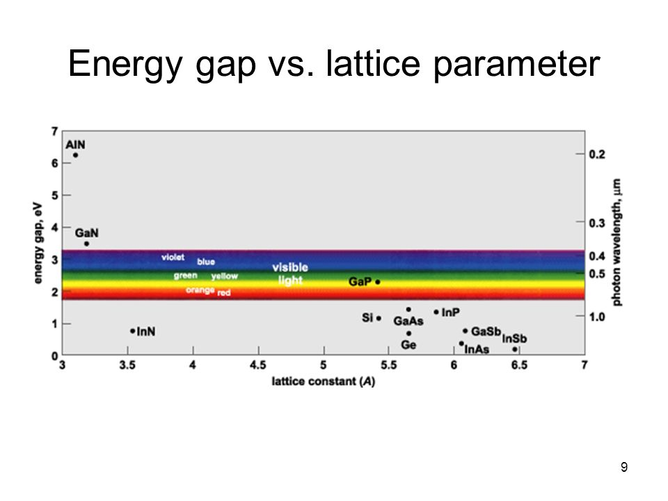 Energy gap vs. lattice parameter 9