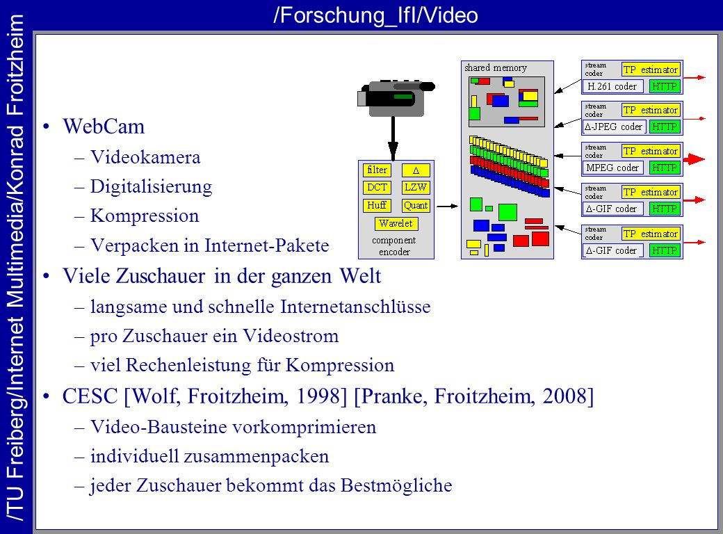 /TU Freiberg/Internet Multimedia/Konrad Froitzheim /Forschung_IfI/Video WebCam –Videokamera –Digitalisierung –Kompression –Verpacken in Internet-Paket