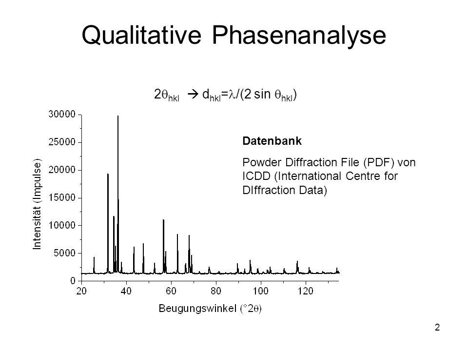 2 Qualitative Phasenanalyse 2 hkl d hkl = /(2 sin hkl ) Datenbank Powder Diffraction File (PDF) von ICDD (International Centre for DIffraction Data)