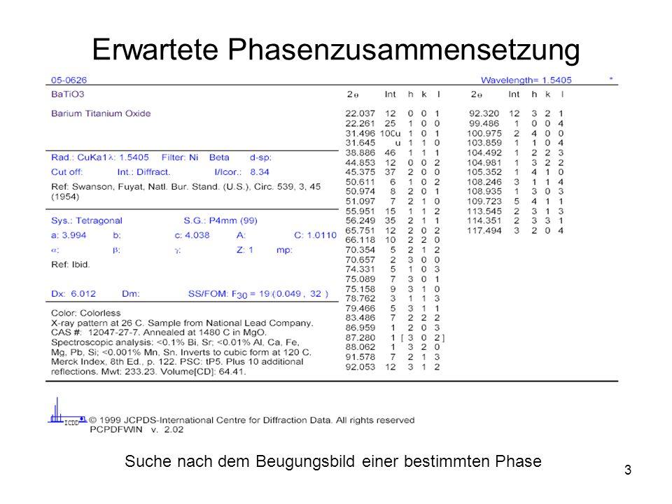 14 Quantitative Phasenanalyse Berechnung der Integralintensitäten Die beliebtesten rechnerischen Methoden: 1.Lazy Pulverix: rechnet Integralintensitäten aus 2.Rietveld: rechnet Integralintensitäten, vergleicht sie mit Messdaten und verfeinert das Strukturmodell