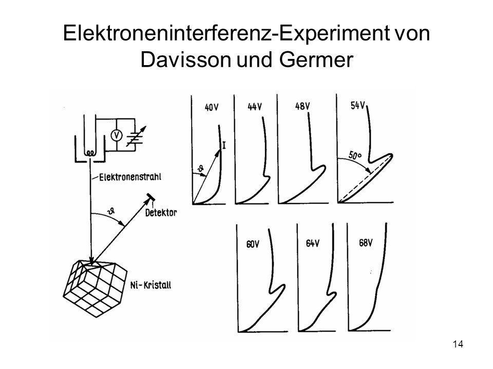 14 Elektroneninterferenz-Experiment von Davisson und Germer
