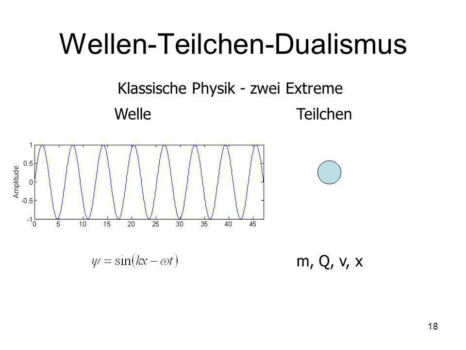 18 Wellen-Teilchen-Dualismus Klassische Physik - zwei Extreme WelleTeilchen m, Q, v, x