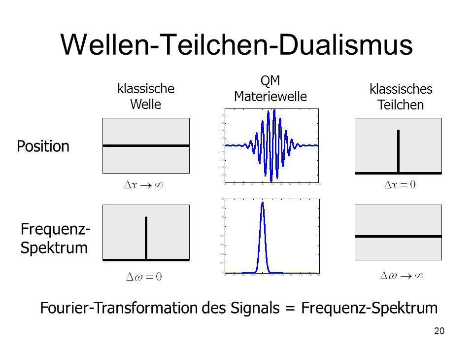 20 Wellen-Teilchen-Dualismus klassische Welle klassisches Teilchen QM Materiewelle Position Frequenz- Spektrum Fourier-Transformation des Signals = Fr