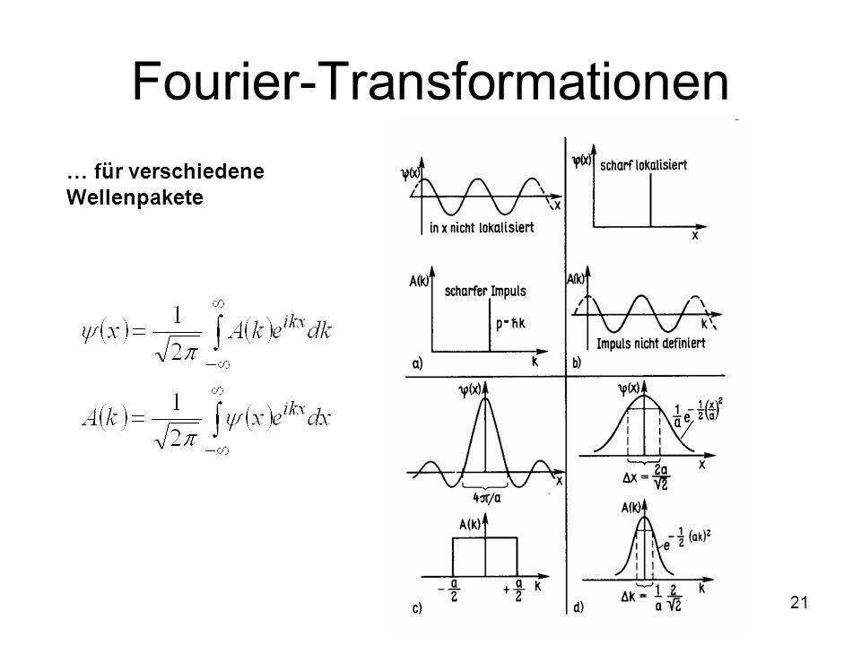 21 Fourier-Transformationen … für verschiedene Wellenpakete