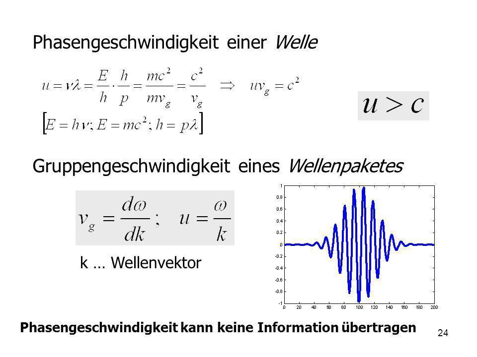 24 Phasengeschwindigkeit einer Welle Gruppengeschwindigkeit eines Wellenpaketes k … Wellenvektor Phasengeschwindigkeit kann keine Information übertrag