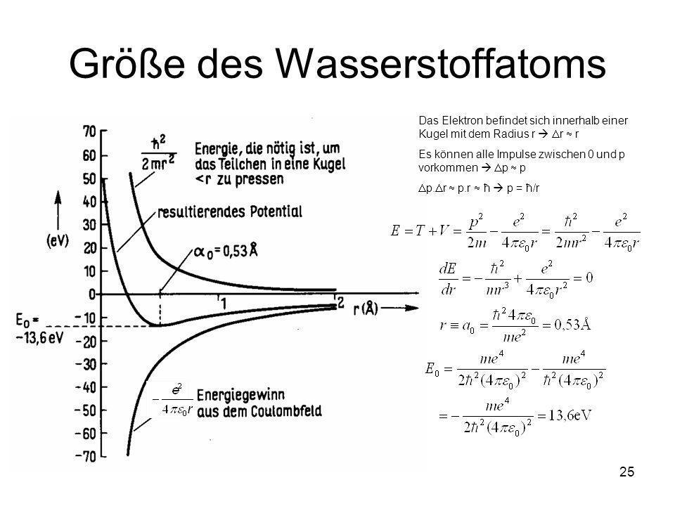 25 Größe des Wasserstoffatoms Das Elektron befindet sich innerhalb einer Kugel mit dem Radius r r r Es können alle Impulse zwischen 0 und p vorkommen