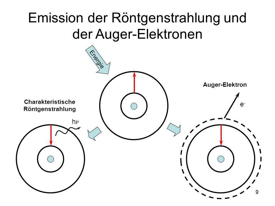 20 Wellen-Teilchen-Dualismus klassische Welle klassisches Teilchen QM Materiewelle Position Frequenz- Spektrum Fourier-Transformation des Signals = Frequenz-Spektrum
