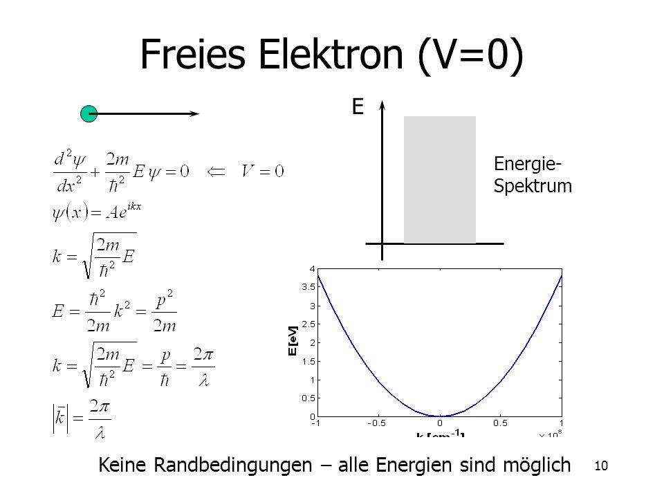 11 Elektron im Potentialtopf (1D) V x a0 E Energie-Spektrum n 1 2 3 4 5 1C 4C 9C 16C 25C Randbedingung ist vorhanden -- Energiespektrum ist diskret