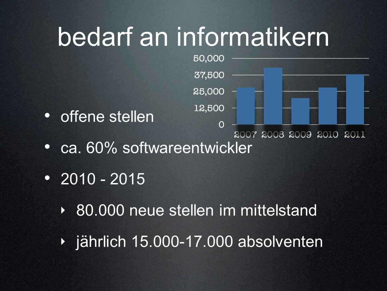 bedarf an informatikern offene stellen ca. 60% softwareentwickler 2010 - 2015 80.000 neue stellen im mittelstand jährlich 15.000-17.000 absolventen